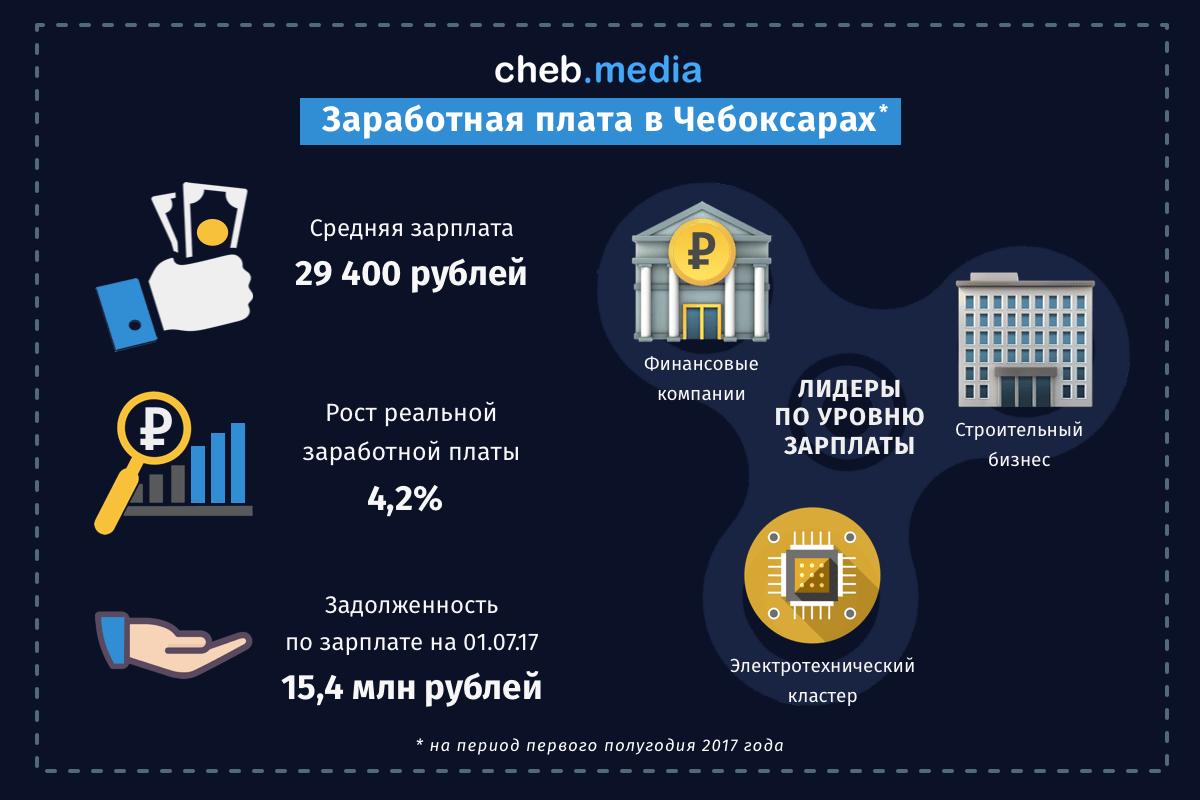 зданиях суда, зарплата в чебоксарах в 2016 году цены квартиры Нижнекамске