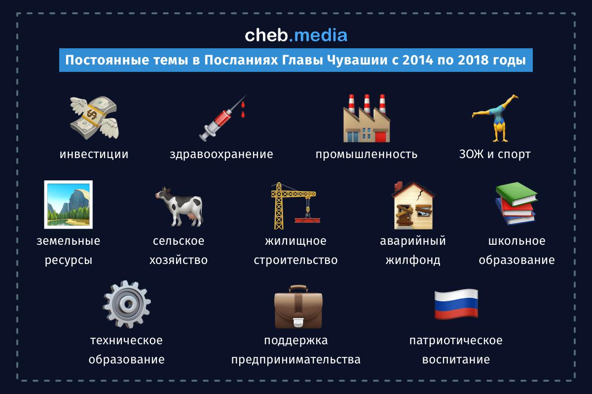 Послания Михаила Игнатьева в цифрах: разбор текстов за пять лет