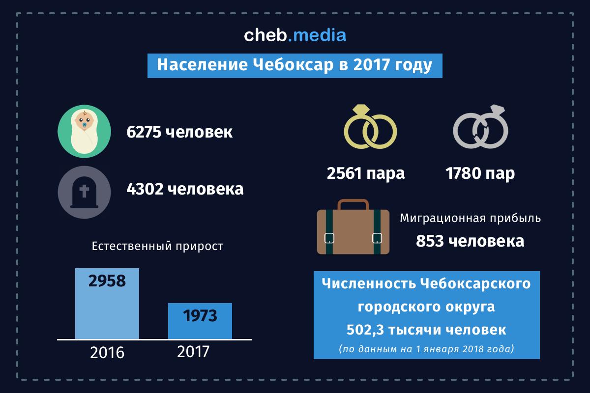 Чебоксары-2017 в инфографике