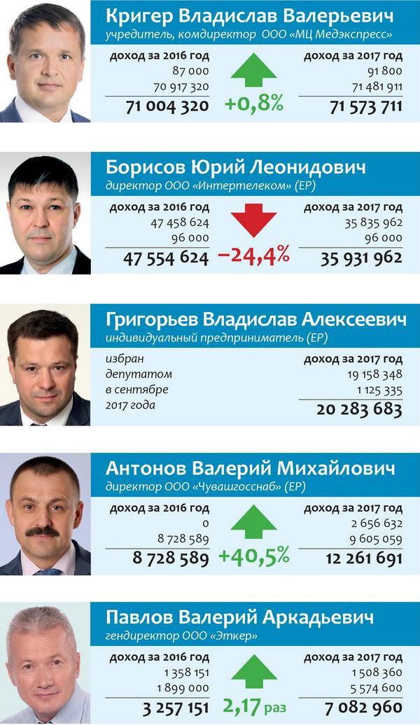 Cамые богатые и самые бедные чебоксарские депутаты образца 2017 года