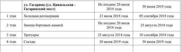 Фото: Асфальт на улице Гагарина обещают уложить до 20 сентября